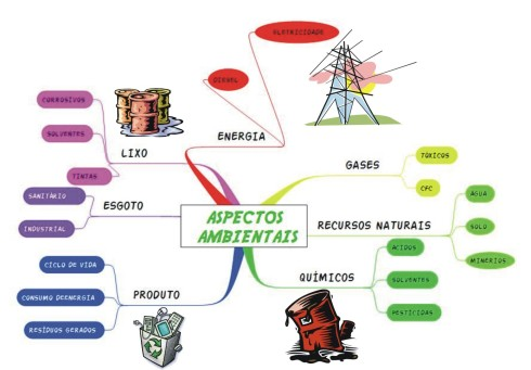 Mapa Mental (Mind Map)