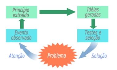 Modelo principio inventivo