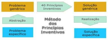 TRIZ - Método dos Principios Inventivos
