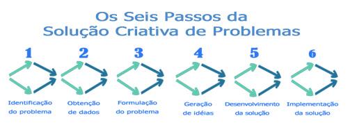 Solução criativa de problemas